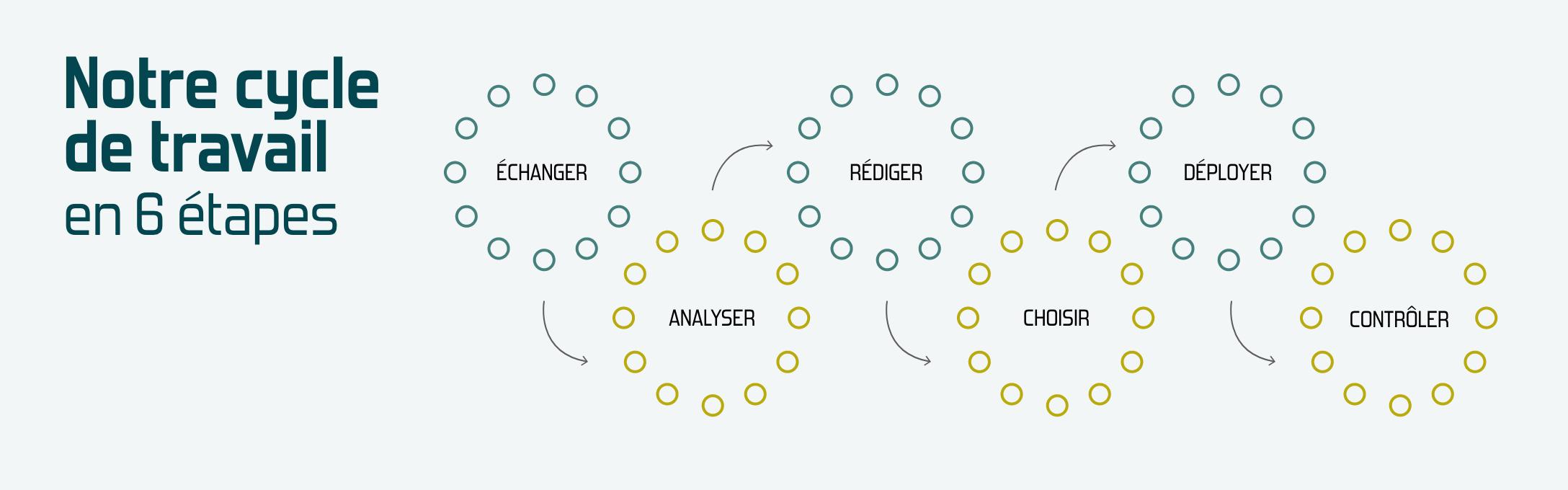 Notre cycle de travail
