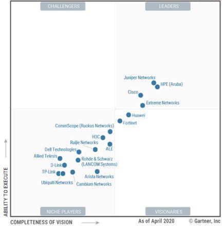 Le Magic Quadrant de Gartner sur les fournisseurs d'infra LAN et Wifi